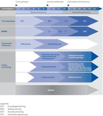 strukturmodell_langfristiger_leistungsaufbau