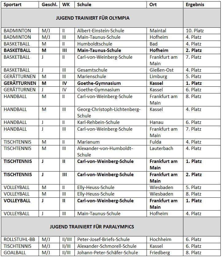Die genauen Platzierungen der hessischen Teams im Überblick